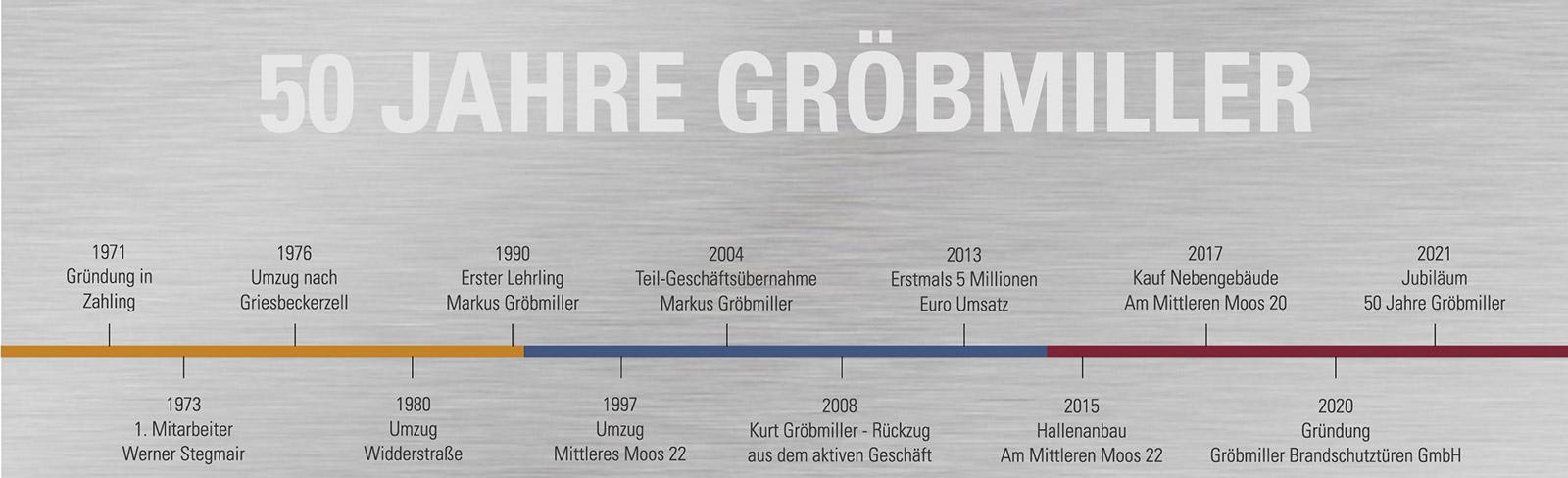 50 Jahre Gröbmiller GmbH & Co KG